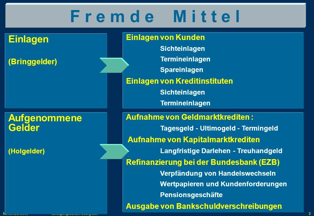 November 2009Einlagengeschäft / Georg Boll2 F r e m d e M i t t e l Einlagen (Bringgelder) Einlagen von Kunden Sichteinlagen Termineinlagen Spareinlag