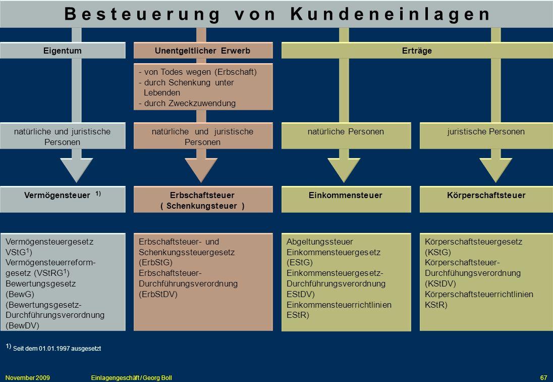 November 2009Einlagengeschäft / Georg Boll67 EinkommensteuerKörperschaftsteuerVermögensteuer 1) 1) Seit dem 01.01.1997 ausgesetzt Erbschaftsteuer ( Sc