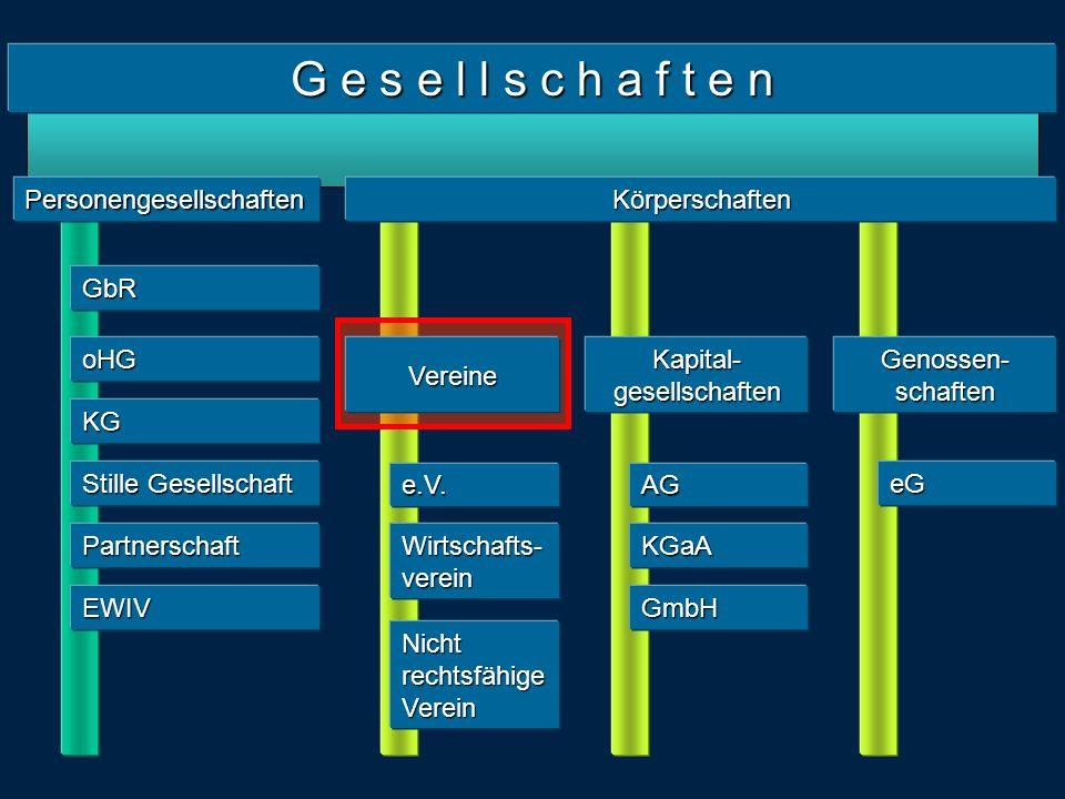 G e s e l l s c h a f t e n Personengesellschaften GbR oHG KG Stille Gesellschaft Partnerschaft EWIV Körperschaften Vereine Kapital- gesellschaften Genossen- schaften e.V.