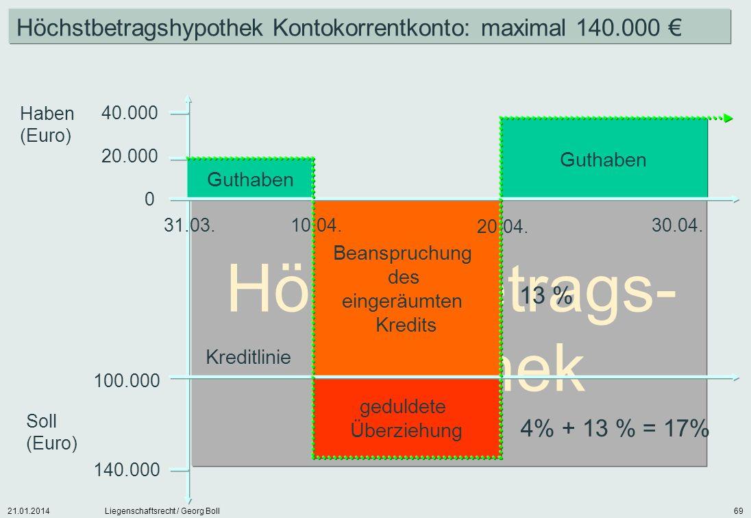 21.01.2014Liegenschaftsrecht / Georg Boll69 Höchstbetrags- hypothek Guthaben Haben (Euro) Soll (Euro) 40.000 20.000 100.000 140.000 31.03. 30.04. Guth
