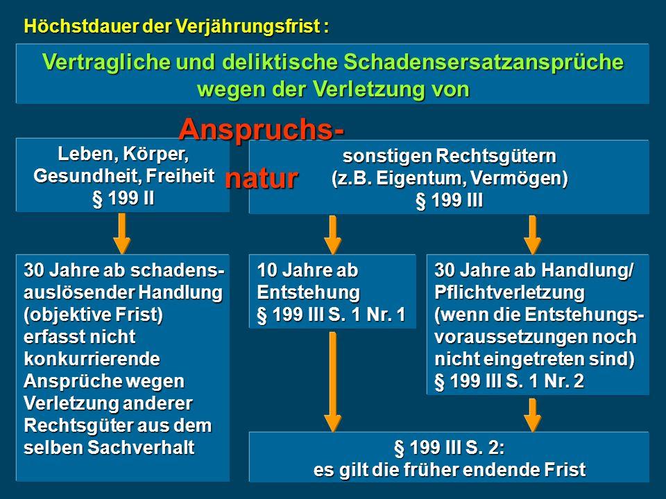 Höchstdauer der Verjährungsfrist Sonstige Ansprüche § 199 IV 10 Jahre ab Entstehung