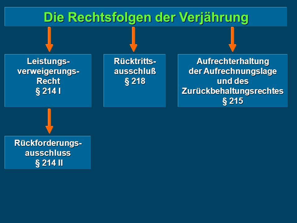 Die Rechtsfolgen der Verjährung Gesicherte Ansprüche § 216 Akzessorische Sicherheiten § 216 I Sicherungs- übereignung/ -Zession/-Grundschuld § 216 II 1 Eigentums- vorbehalt § 216 II 2 Befriedigung aus der Sicherheit unbeschadet der Verjährung des besicherten Anspruches möglich (Abweichung von den §§ 1137, 1169, 1211, 1254) Rückforderung der Sicherheit wegen Verjährung der besicherten Forderung ausgeschlossen ( = Kodifikation der h.M ) Rücktritt trotz Verjährung des Leistungsan- spruches zulässig (Ausnahme von § 218 I S.