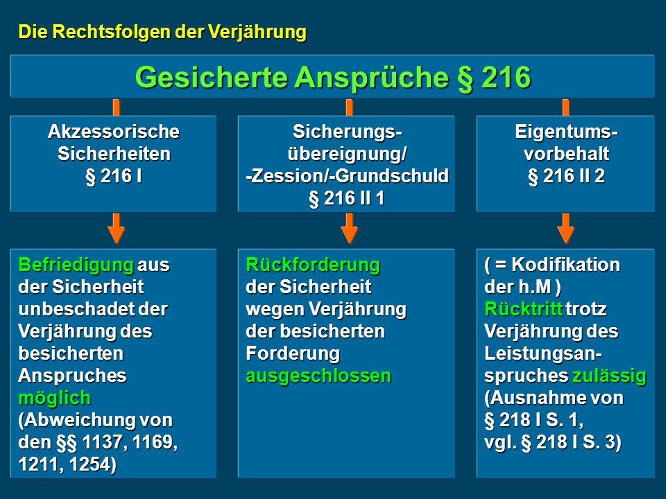 Die Rechtsfolgen der Verjährung Gesicherte Ansprüche § 216 Akzessorische Sicherheiten § 216 I Sicherungs- übereignung/ -Zession/-Grundschuld § 216 II