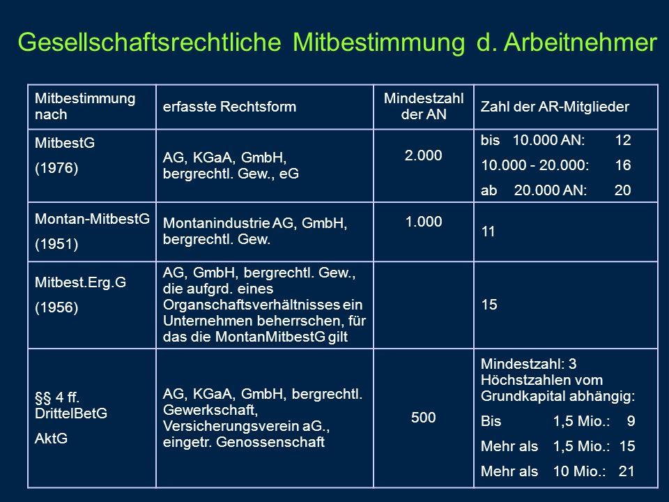 Mitbestimmung nach erfasste Rechtsform Mindestzahl der AN Zahl der AR-Mitglieder MitbestG (1976) AG, KGaA, GmbH, bergrechtl. Gew., eG 2.000 bis 10.000