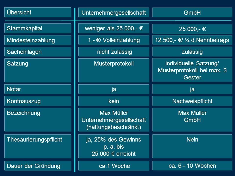 Übersicht Stammkapital GmbH weniger als 25.000,- 12.500,- / ¼ d.Nennbetrags Mindesteinzahlung Satzung individuelle Satzung/ Musterprotokoll bei max. 3