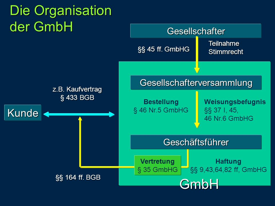 Die Organisation der GmbH GmbH Gesellschafter Gesellschafterversammlung §§ 45 ff. GmbHG Teilnahme Stimmrecht Bestellung § 46 Nr.5 GmbHG Weisungsbefugn