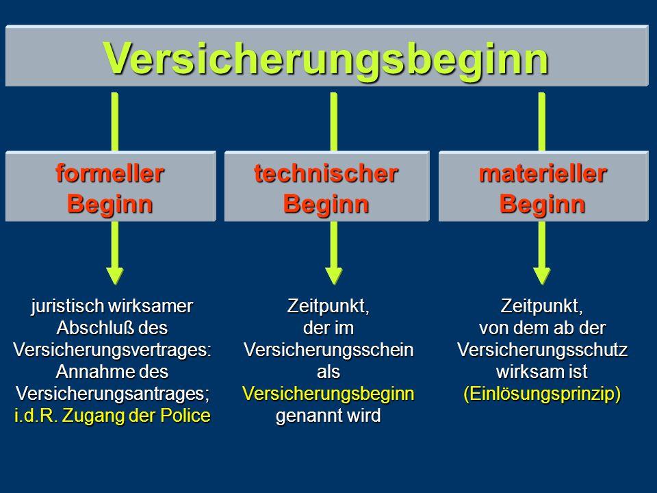 Im Versicherungsrecht (VVG § 38) gilt grundsätzlich die strenge Einlösungsklausel : (VVG § 38) (VVG § 38) Die Gefahrtragung des Versicherers ist an die Zahlung der Prämie gekoppelt (materieller Versicherungsbeginn).