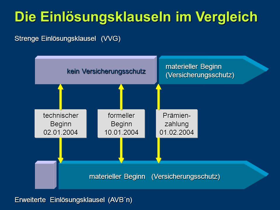 Die Einlösungsklauseln im Vergleich technischer Beginn 02.01.2004 formeller Beginn 10.01.2004Prämien-zahlung01.02.2004 Strenge Einlösungsklausel (VVG)