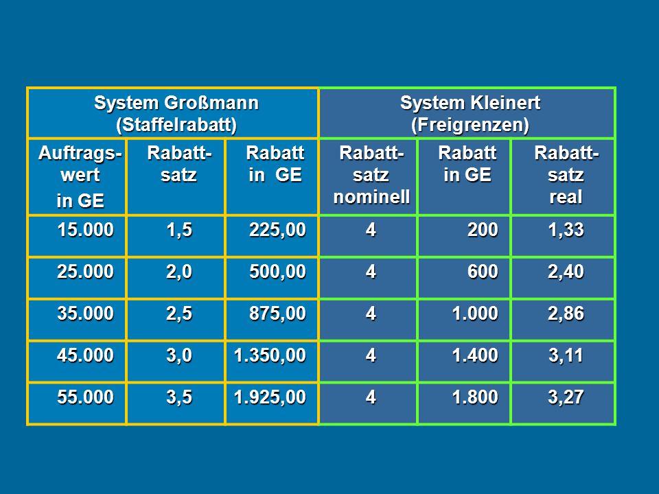 System Großmann (Staffelrabatt) System Kleinert (Freigrenzen) Auftrags- wert in GE Rabatt- satz Rabatt in GE Rabatt- satz nominell Rabatt in GE Rabatt- satz real 15.0001,5225,0042001,33 25.0002,0500,0046002,40 35.0002,5875,0041.0002,86 45.0003,01.350,0041.4003,11 55.0003,51.925,0041.8003,27