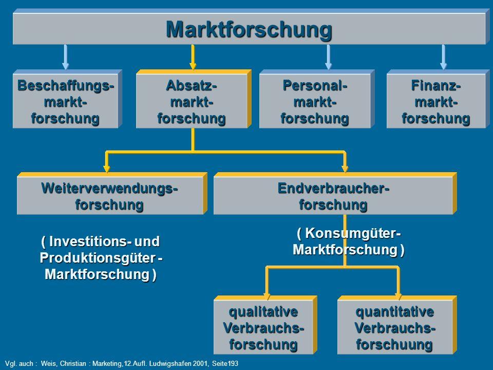 Marktforschung Absatz-markt-forschungBeschaffungs-markt-forschungFinanz-markt-forschungPersonal-markt-forschung Weiterverwendungs-forschungEndverbraucher-forschung ( Investitions- und Produktionsgüter - Marktforschung ) ( Konsumgüter- Marktforschung ) qualitativeVerbrauchs-forschungquantitativeVerbrauchs-forschuung Vgl.