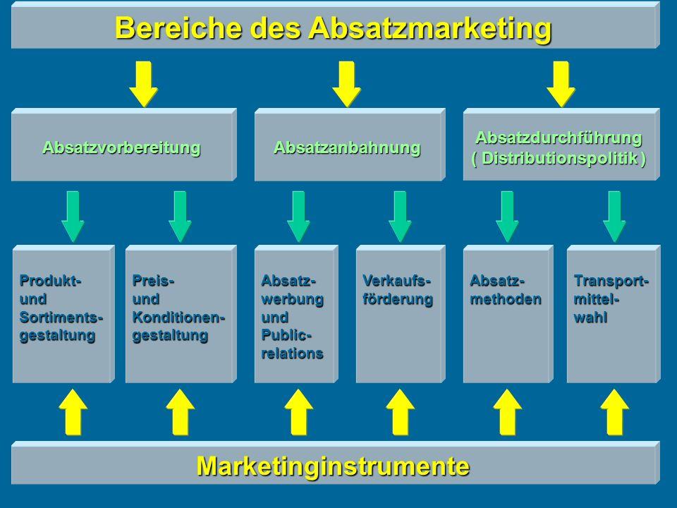 Bereiche des Absatzmarketing AbsatzvorbereitungAbsatzanbahnungAbsatzdurchführung ( Distributionspolitik ) Produkt- und Sortiments- gestaltung Preis- und Konditionen- gestaltung Absatz- werbung und Public- relations Verkaufs- förderung Absatz- methoden Transport- mittel- wahl Marketinginstrumente
