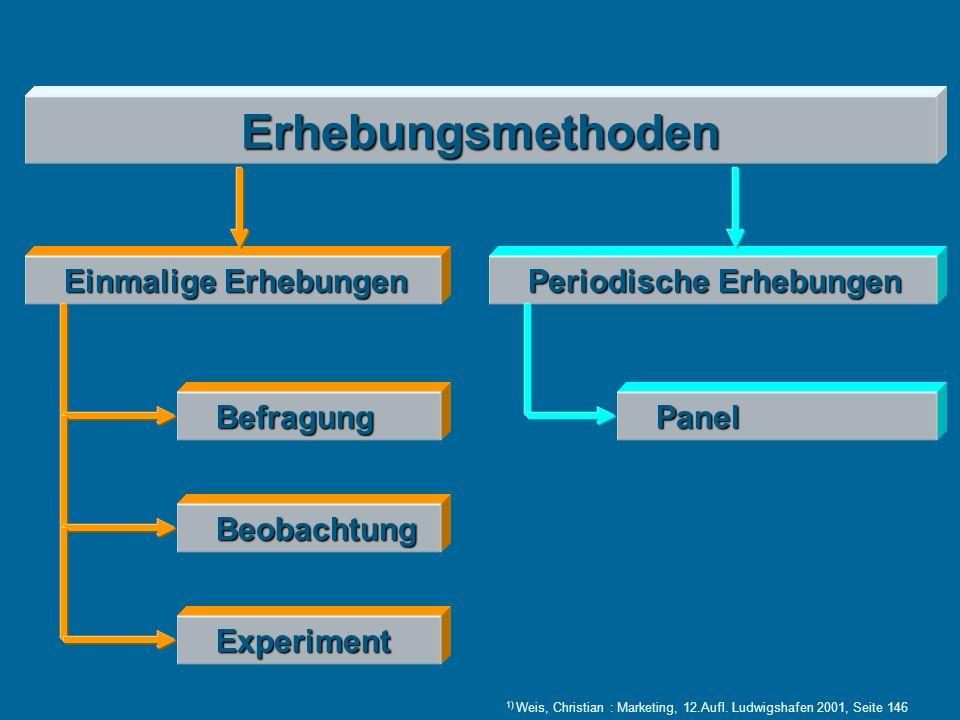 Erhebungsmethoden Befragung Beobachtung Experiment Einmalige Erhebungen Panel Periodische Erhebungen 1) Weis, Christian : Marketing, 12.Aufl.