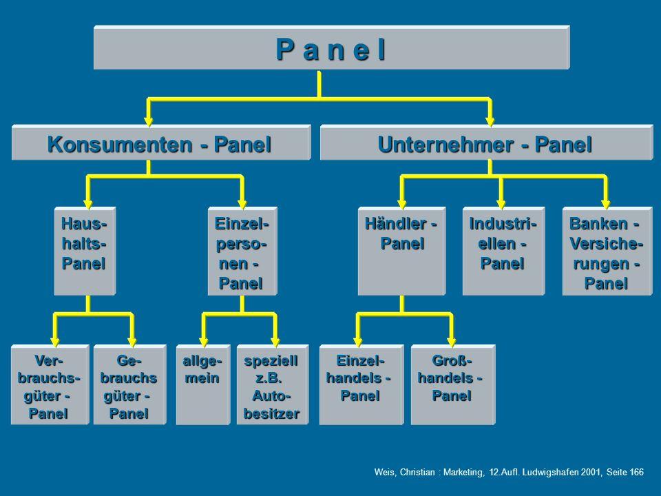 P a n e l Unternehmer - Panel Haus-halts-PanelEinzel-perso- nen - Panel Banken - Versiche- rungen - Panel Händler - Panel PanelIndustri- ellen - Panel Ver-brauchs- güter - PanelGe-brauchs Panelallge-mein speziell z.B.