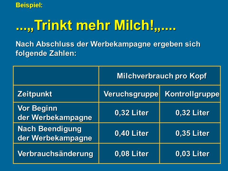 Beispiel: Nach Abschluss der Werbekampagne ergeben sich folgende Zahlen: Milchverbrauch pro Kopf ZeitpunktVeruchsgruppeKontrollgruppe Vor Beginn der Werbekampagne 0,32 Liter Nach Beendigung der Werbekampagne 0,40 Liter 0,35 Liter Verbrauchsänderung 0,08 Liter 0,03 Liter