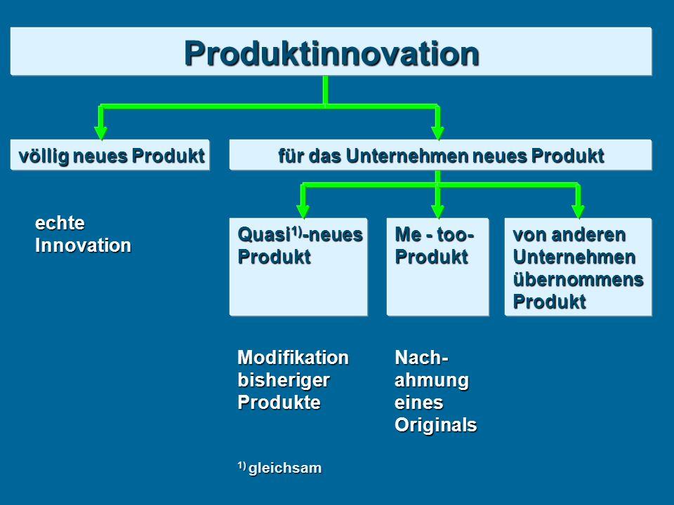 völlig neues Produkt echteInnovation Quasi 1) -neues Produkt Me - too- Produkt von anderen Unternehmen übernommens Produkt 1) gleichsam Modifikation bisheriger Produkte Nach- ahmung eines Originals Produktinnovation für das Unternehmen neues Produkt