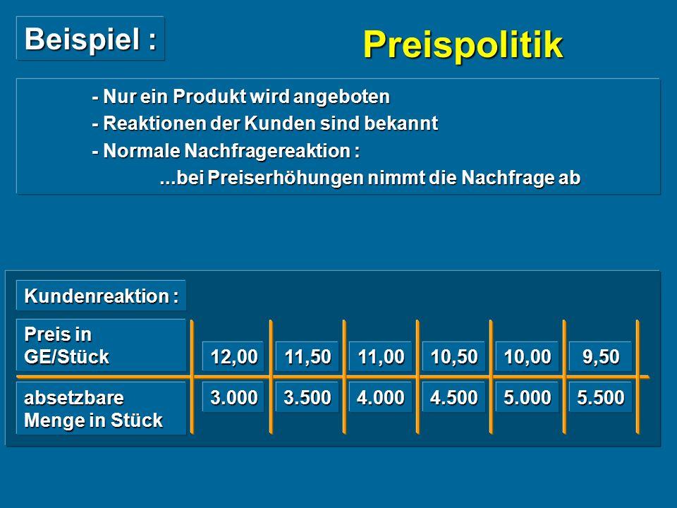 Beispiel : - Nur ein Produkt wird angeboten - Reaktionen der Kunden sind bekannt - Normale Nachfragereaktion :...bei Preiserhöhungen nimmt die Nachfrage ab...bei Preiserhöhungen nimmt die Nachfrage ab Kundenreaktion : Preis in GE/Stück absetzbare Menge in Stück 12,00 3.000 11,50 3.500 11,00 4.000 10,50 4.500 10,00 5.000 9,50 5.500 Preispolitik