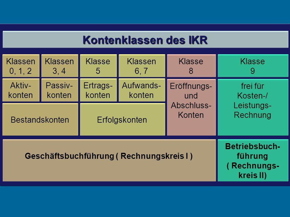Kontenklassen des IKR Klassen 0, 1, 2 Klassen 3, 4 Klasse 5 Klassen 6, 7 Klasse 8 Klasse 9 Aktiv- konten Passiv- konten Ertrags- konten Aufwands- konten Eröffnungs- und Abschluss- Konten frei für Kosten-/ Leistungs- Rechnung BestandskontenErfolgskonten Geschäftsbuchführung ( Rechnungskreis I ) Betriebsbuch- führung ( Rechnungs- kreis II)