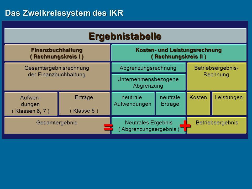 Das Zweikreissystem des IKR Ergebnistabelle Finanzbuchhaltung ( Rechnungskreis I ) Gesamtergebnisrechnung der Finanzbuchhaltung Kosten- und Leistungsrechnung ( Rechnungskreis II ) Abgrenzungsrechnung Unternehmensbezogene Abgrenzung Betriebsergebnis- Rechnung Aufwen- dungen ( Klassen 6, 7 ) Erträge ( Klasse 5 ) Gesamtergebnis neutrale Aufwendungen neutrale Erträge Neutrales Ergebnis ( Abgrenzungsergebnis ) KostenLeistungen Betriebsergebnis = +