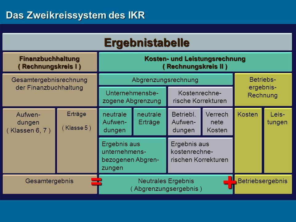 Das Zweikreissystem des IKR Ergebnistabelle Finanzbuchhaltung ( Rechnungskreis I ) Gesamtergebnisrechnung der Finanzbuchhaltung Kosten- und Leistungsrechnung ( Rechnungskreis II ) Abgrenzungsrechnung Unternehmensbe- zogene Abgrenzung Betriebs- ergebnis- Rechnung Aufwen- dungen ( Klassen 6, 7 ) Erträge ( Klasse 5 ) Gesamtergebnis neutrale Aufwen- dungen neutrale Erträge Neutrales Ergebnis ( Abgrenzungsergebnis ) KostenLeis- tungen Betriebsergebnis = + Kostenrechne- rische Korrekturen Betriebl.