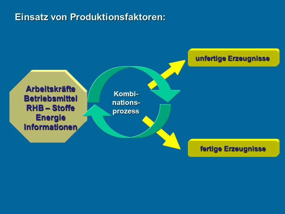 ArbeitskräfteBetriebsmittel RHB – Stoffe EnergieInformationen unfertige Erzeugnisse fertige Erzeugnisse Einsatz von Produktionsfaktoren: Kombi-nations-prozess