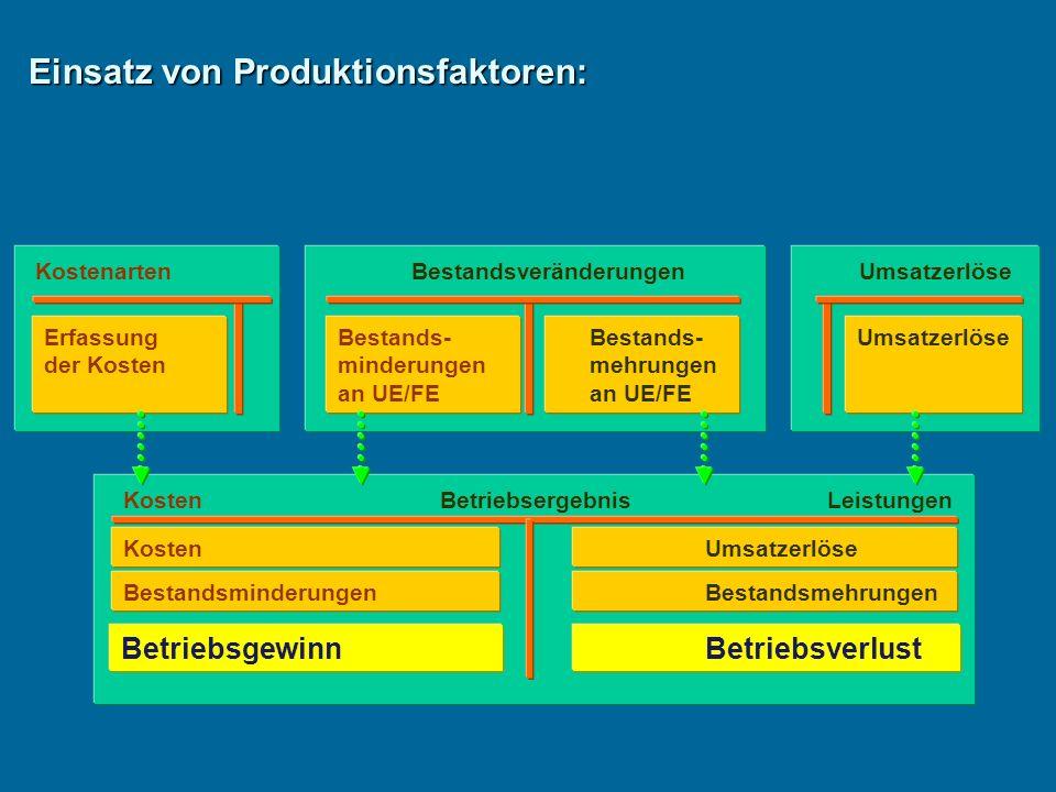 KostenartenBestandsveränderungenUmsatzerlöse Erfassung der Kosten Bestands- minderungen an UE/FE Bestands- mehrungen an UE/FE Umsatzerlöse Kosten BetriebsergebnisLeistungen Kosten Bestandsminderungen Umsatzerlöse Bestandsmehrungen BetriebsgewinnBetriebsverlust Einsatz von Produktionsfaktoren: