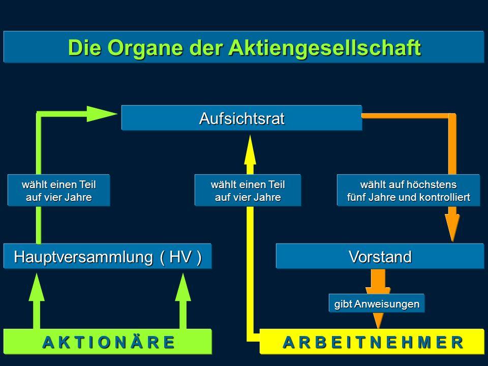 Aufsichtsrat Die Organe der Aktiengesellschaft Hauptversammlung ( HV ) Vorstand A K T I O N Ä R E gibt Anweisungen wählt einen Teil auf vier Jahre wäh