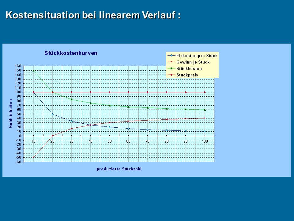 Die Kostenfunktion : ( k,k v,K´,U´ ) ( X ) Kapazitäts-grenze k v = K´ U´= p k X3X3X3X3 Betriebs-optimum