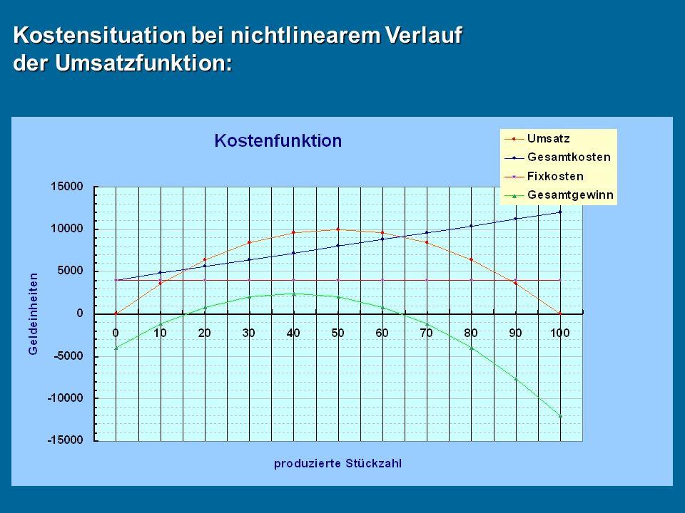 Kostensituation bei nichtlinearem Verlauf der Umsatzfunktion: