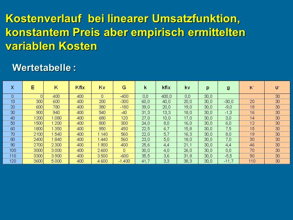 Kostenverlauf bei linearer Umsatzfunktion, konstantem Preis aber empirisch ermittelten variablen Kosten Wertetabelle :