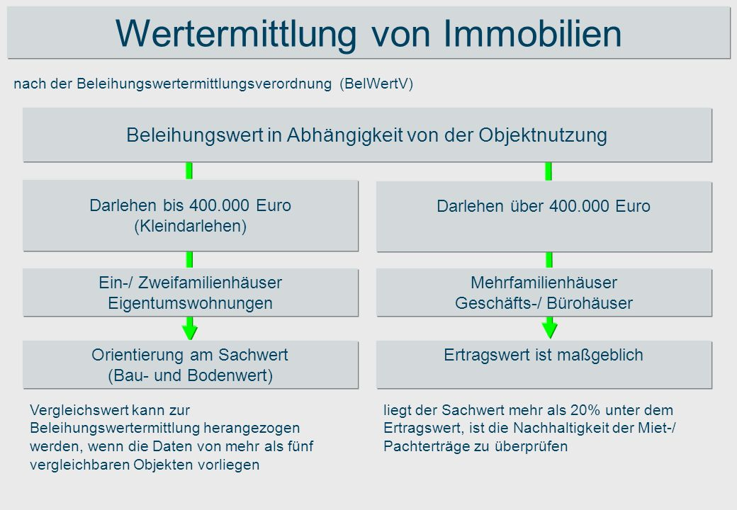 nach der Beleihungswertermittlungsverordnung (BelWertV) Wertermittlung von Immobilien Beleihungswert in Abhängigkeit von der Objektnutzung Darlehen bi