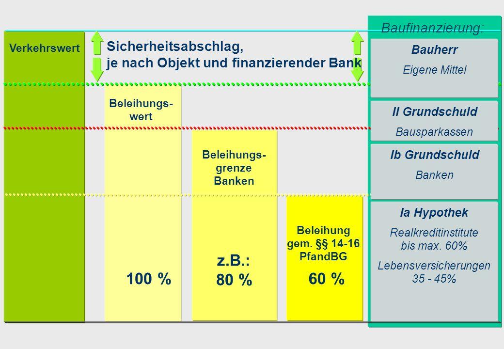 Verkehrswert Beleihungs- wert Beleihungs- grenze Banken Beleihung gem. §§ 14-16 PfandBG 100 % z.B.: 80 % 60 % Ia Hypothek Realkreditinstitute bis max.