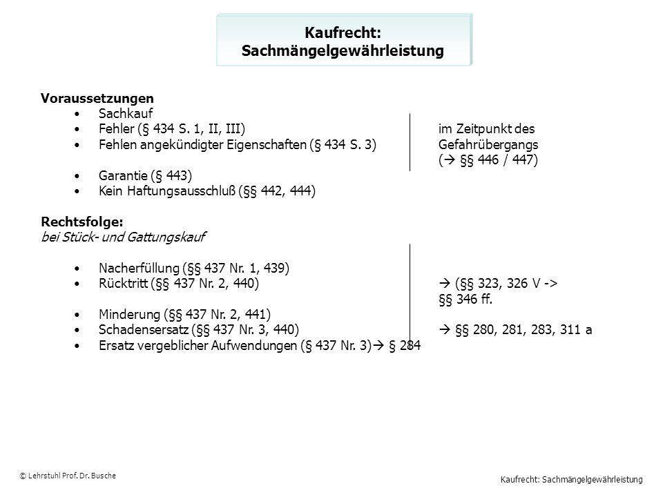 Kaufrecht: Sachmängelgewährleistung © Lehrstuhl Prof. Dr. Busche Kaufrecht: Sachmängelgewährleistung Voraussetzungen Sachkauf Fehler (§ 434 S. 1, II,