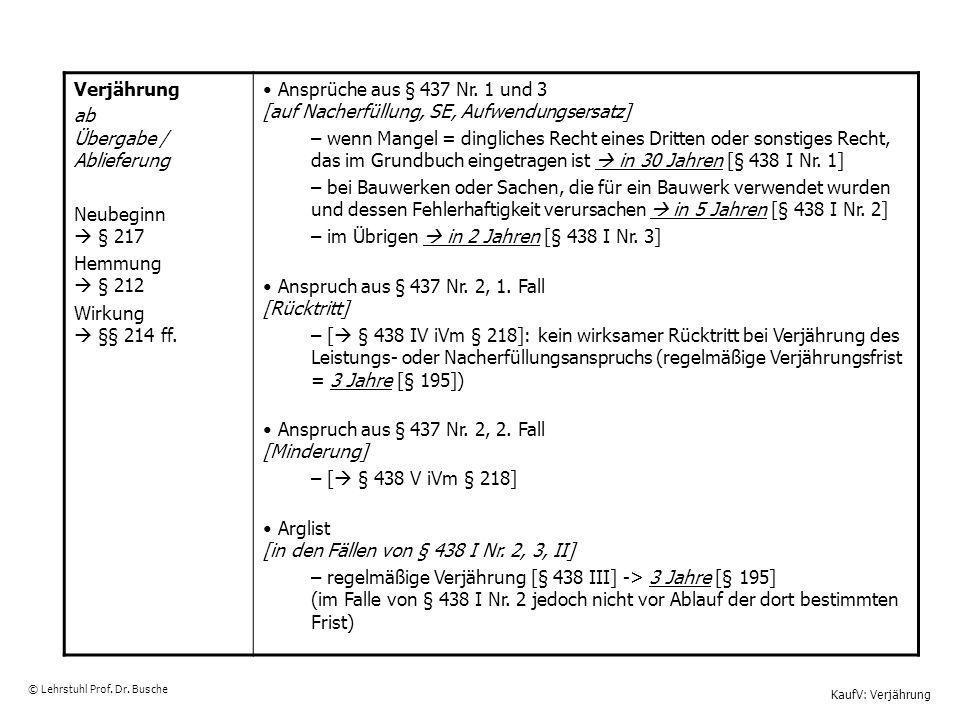 KaufV: Verjährung © Lehrstuhl Prof. Dr. Busche Verjährung ab Übergabe / Ablieferung Neubeginn § 217 Hemmung § 212 Wirkung §§ 214 ff. Ansprüche aus § 4