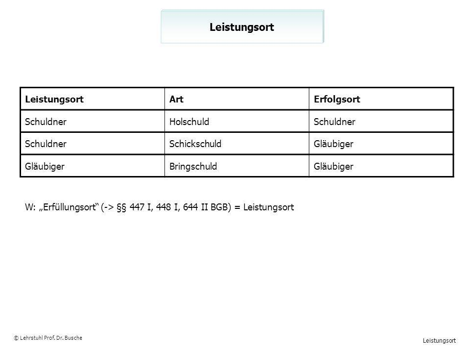 Sonderformen der Bürgschaft II © Lehrstuhl Prof.Dr.