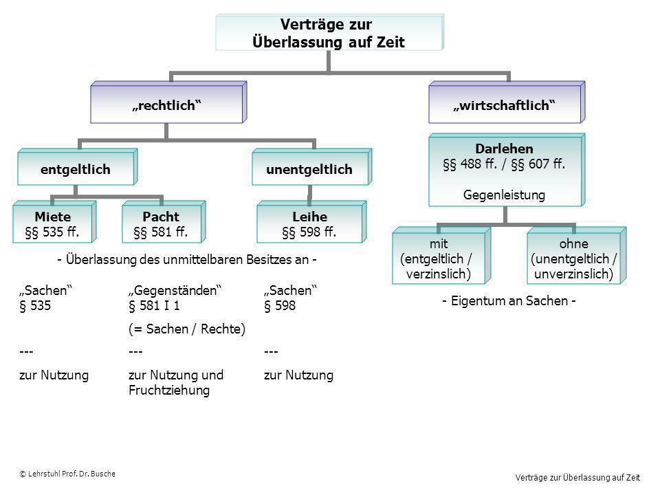 Verträge zur Überlassung auf Zeit © Lehrstuhl Prof. Dr. Busche Sachen § 535 --- zur Nutzung Gegenständen § 581 I 1 (= Sachen / Rechte) --- zur Nutzung