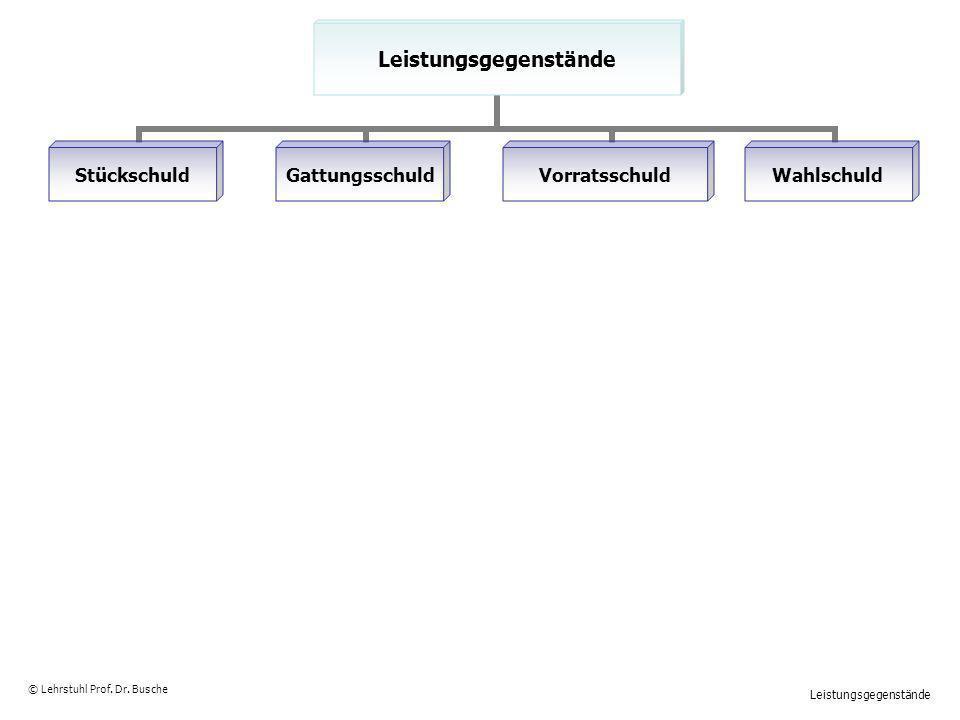 Verträge zur Überlassung auf Zeit © Lehrstuhl Prof.