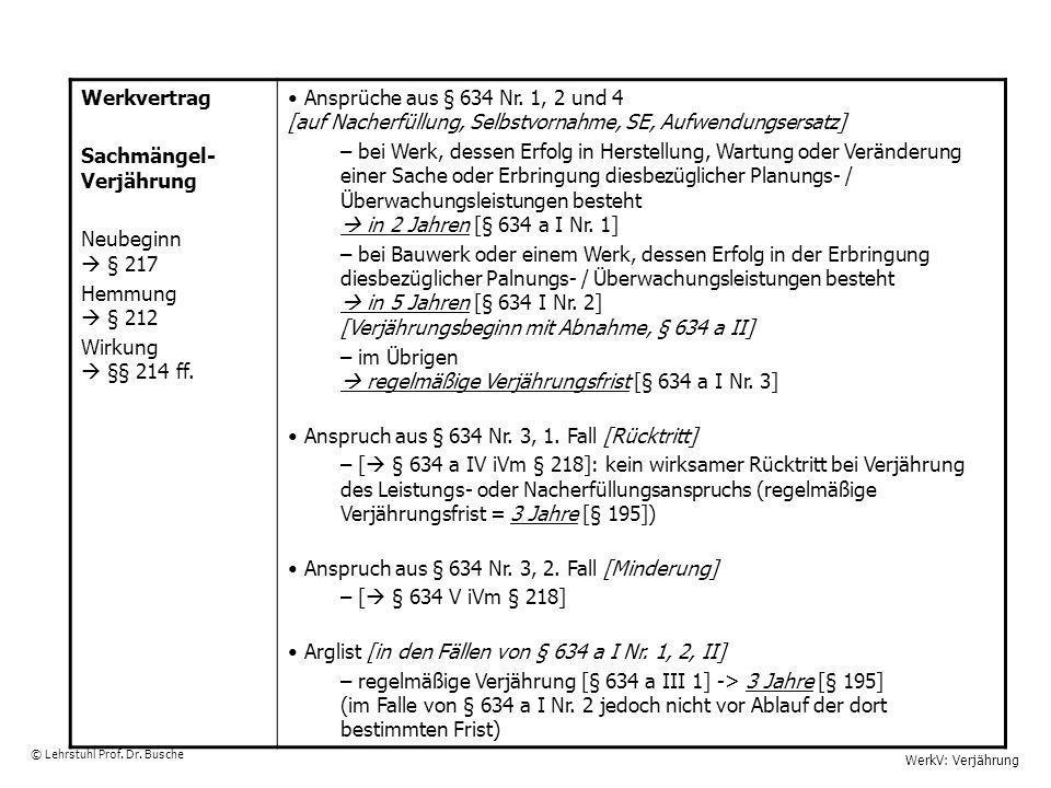 WerkV: Verjährung © Lehrstuhl Prof. Dr. Busche Werkvertrag Sachmängel- Verjährung Neubeginn § 217 Hemmung § 212 Wirkung §§ 214 ff. Ansprüche aus § 634