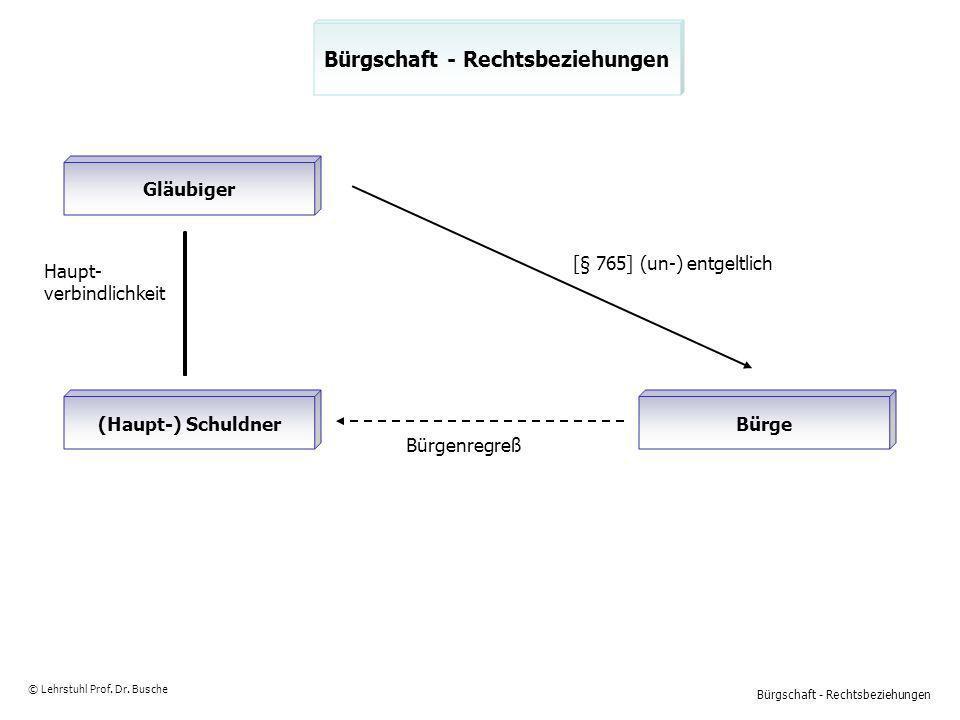 Bürgschaft - Rechtsbeziehungen © Lehrstuhl Prof. Dr. Busche Gläubiger (Haupt-) SchuldnerBürge Bürgenregreß Haupt- verbindlichkeit [§ 765] (un-) entgel
