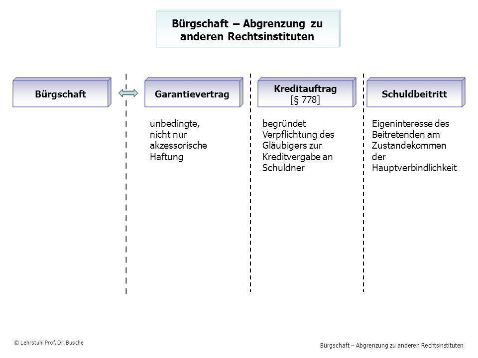 Bürgschaft – Abgrenzung zu anderen Rechtsinstituten © Lehrstuhl Prof. Dr. Busche BürgschaftGarantievertrag Kreditauftrag [§ 778] Schuldbeitritt unbedi