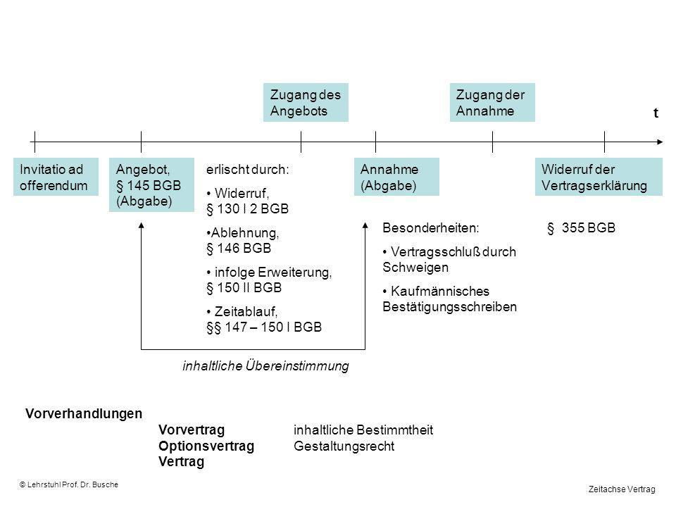 Leistungsstörungen beim KV © Lehrstuhl Prof.Dr. Busche Nichtleistung [wg.