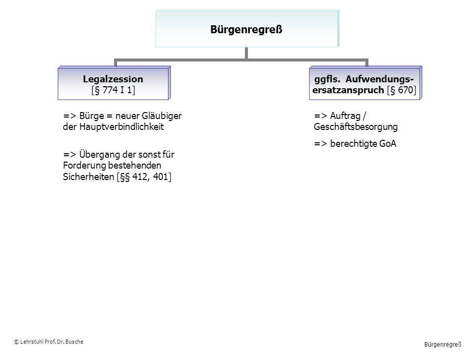 Bürgenregreß © Lehrstuhl Prof. Dr. Busche => Bürge = neuer Gläubiger der Hauptverbindlichkeit => Übergang der sonst für Forderung bestehenden Sicherhe
