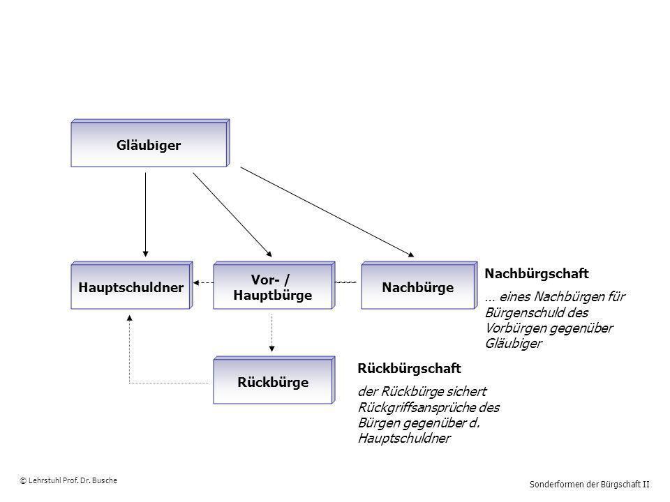 Sonderformen der Bürgschaft II © Lehrstuhl Prof. Dr. Busche Nachbürgschaft … eines Nachbürgen für Bürgenschuld des Vorbürgen gegenüber Gläubiger Gläub