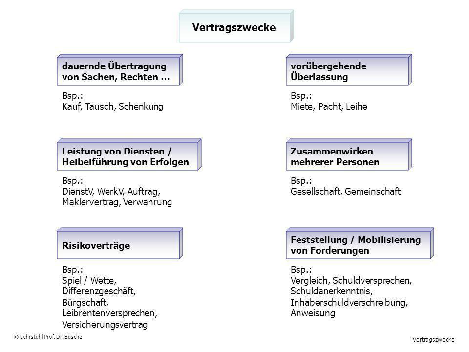 Entgeltliche / unentgeltliche Verträge © Lehrstuhl Prof.