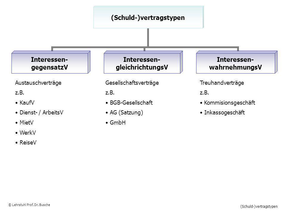 Schuldverhältnisse © Lehrstuhl Prof.Dr. Busche Schuldverhältnisse GesetzVertrauenVertrag z.B.