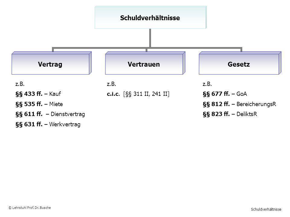Bürgschaft – Abgrenzung zu anderen Rechtsinstituten © Lehrstuhl Prof.