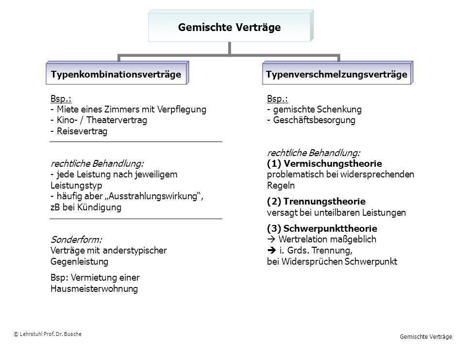 Gemischte Verträge © Lehrstuhl Prof. Dr. Busche Gemischte Verträge TypenkombinationsverträgeTypenverschmelzungsverträge Bsp.: - Miete eines Zimmers mi