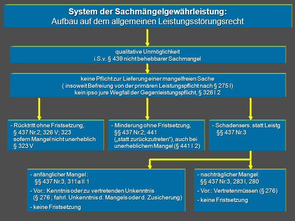 System der Sachmängelgewährleistung: Aufbau auf dem allgemeinen Leistungsstörungsrecht qualitative Unmöglichkeit i.S.v. § 439 nicht behebbarer Sachman