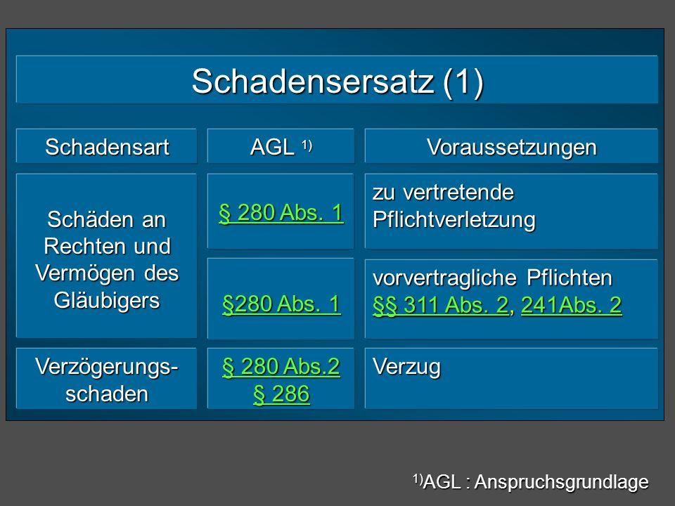 Schadensersatz (1) Schadensart AGL 1) Voraussetzungen Schäden an Rechten und Vermögen des Gläubigers zu vertretende Pflichtverletzung vorvertragliche
