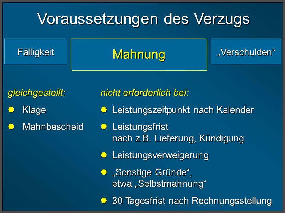 Voraussetzungen des Verzugs FälligkeitVerschuldenMahnung gleichgestellt: Klage Klage Mahnbescheid Mahnbescheid nicht erforderlich bei: Leistungszeitpu