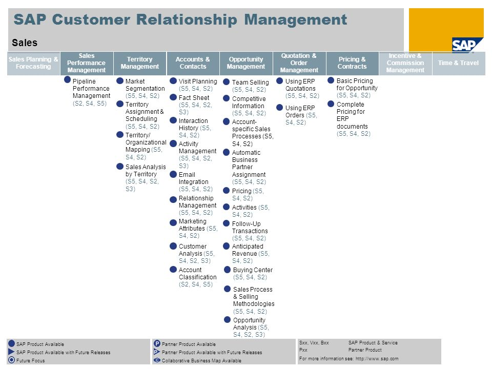 SAP Customer Relationship Management Sales Sales Planning & Forecasting Sales Performance Management Pipeline Performance Management (S2, S4, S5) Territory Management Market Segmentation (S5, S4, S2) Territory Assignment & Scheduling (S5, S4, S2) Territory/ Organizational Mapping (S5, S4, S2) Sales Analysis by Territory (S5, S4, S2, S3) Accounts & Contacts Visit Planning (S5, S4, S2) Fact Sheet (S5, S4, S2, S3) Interaction History (S5, S4, S2) Activity Management (S5, S4, S2, S3) Email Integration (S5, S4, S2) Relationship Management (S5, S4, S2) Marketing Attributes (S5, S4, S2) Customer Analysis (S5, S4, S2, S3) Account Classification (S2, S4, S5) Opportunity Management Team Selling (S5, S4, S2) Competitive Information (S5, S4, S2) Account- specific Sales Processes (S5, S4, S2) Automatic Business Partner Assignment (S5, S4, S2) Pricing (S5, S4, S2) Activities (S5, S4, S2) Follow-Up Transactions (S5, S4, S2) Anticipated Revenue (S5, S4, S2) Quotation & Order Management Using ERP Quotations (S5, S4, S2) Using ERP Orders (S5, S4, S2) Pricing & Contracts Incentive & Commission Management Time & Travel SAP Product Available SAP Product Available with Future Releases Future Focus Partner Product Available Partner Product Available with Future Releases Collaborative Business Map Available Sxx, Vxx, BxxSAP Product & Service PxxPartner Product For more information see: http://www.sap.com Buying Center (S5, S4, S2) Sales Process & Selling Methodologies (S5, S4, S2) Opportunity Analysis (S5, S4, S2, S3) Basic Pricing for Opportunity (S5, S4, S2) Complete Pricing for ERP documents (S5, S4, S2)